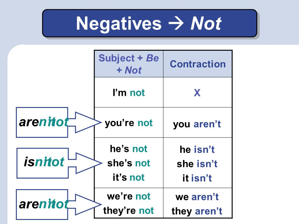 Negatives  Not are n't not is n't not are n't not Subject + Be + Not
