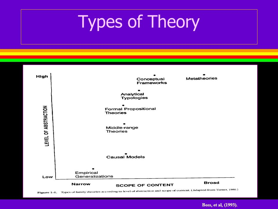 Types of Theory Boss, et al, (1993).