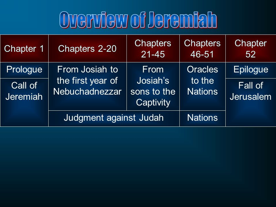 Overview of Jeremiah Chapter 1 Chapters 2-20 Chapters 21-45