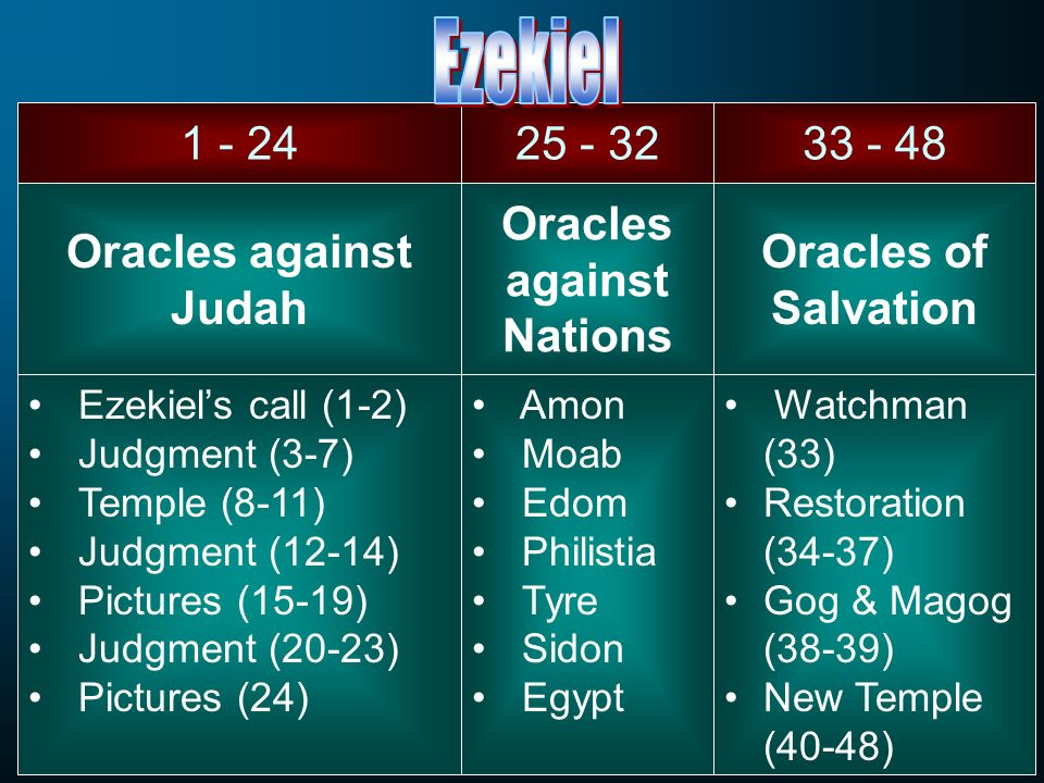 Oracles against Nations