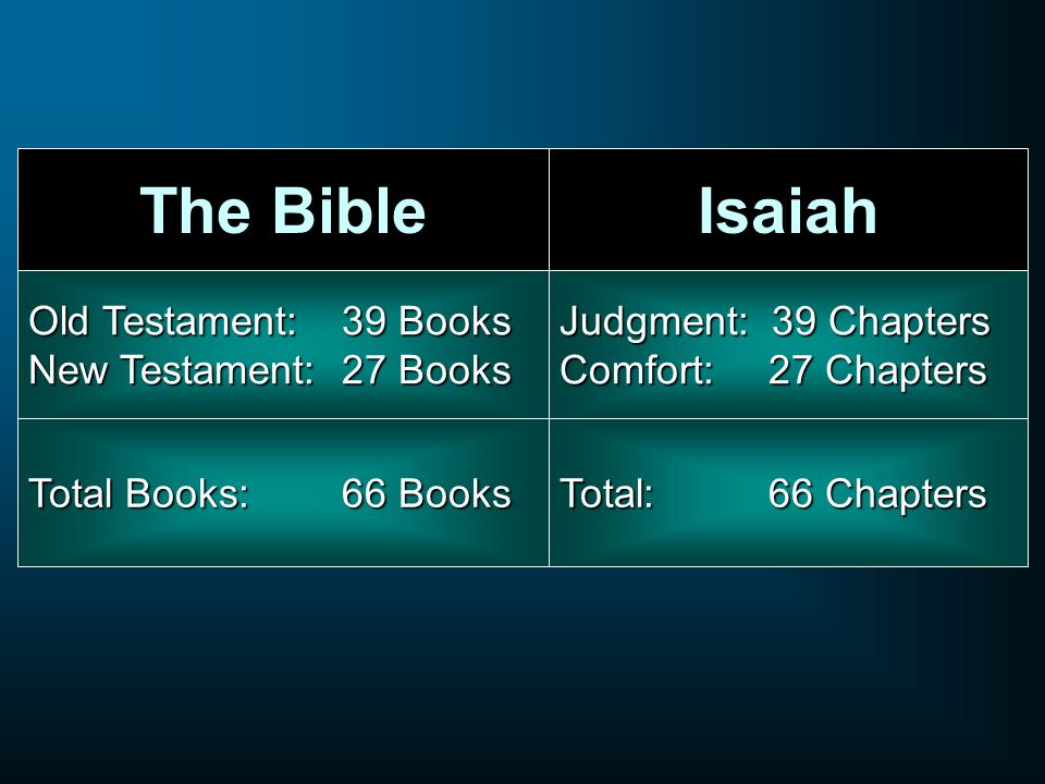 The Bible Isaiah Old Testament: 39 Books New Testament: 27 Books