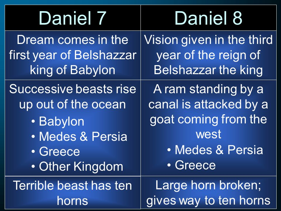 Dream comes in the first year of Belshazzar king of Babylon