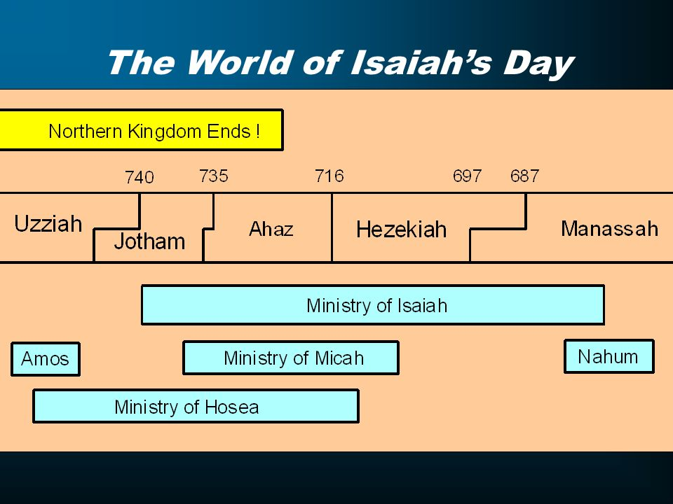 The World of Isaiah's Day
