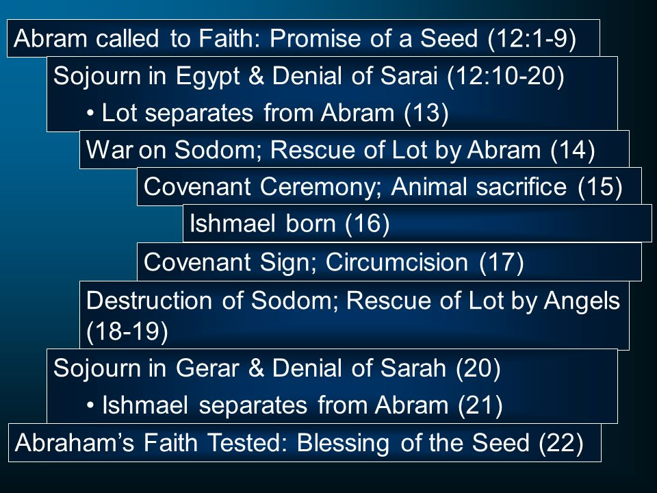 Abram called to Faith: Promise of a Seed (12:1-9)