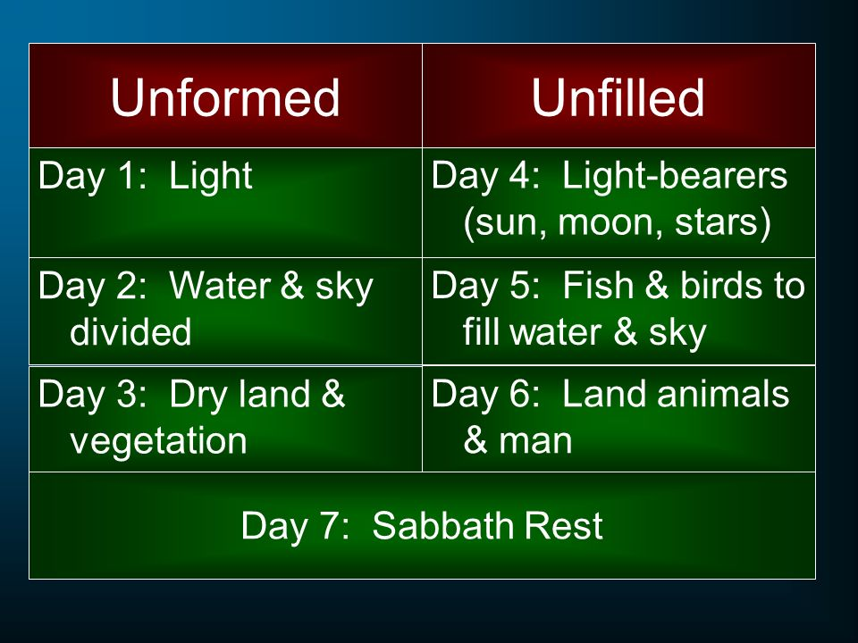 Unformed Unfilled Day 1: Light Day 4: Light-bearers (sun, moon, stars)