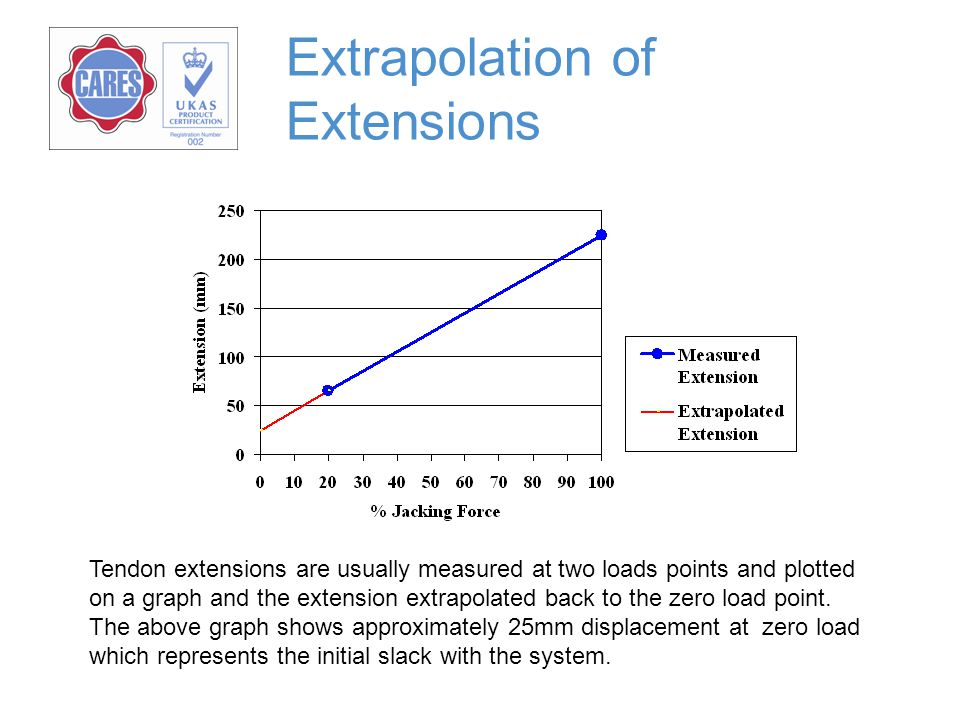 Extrapolation of Extensions