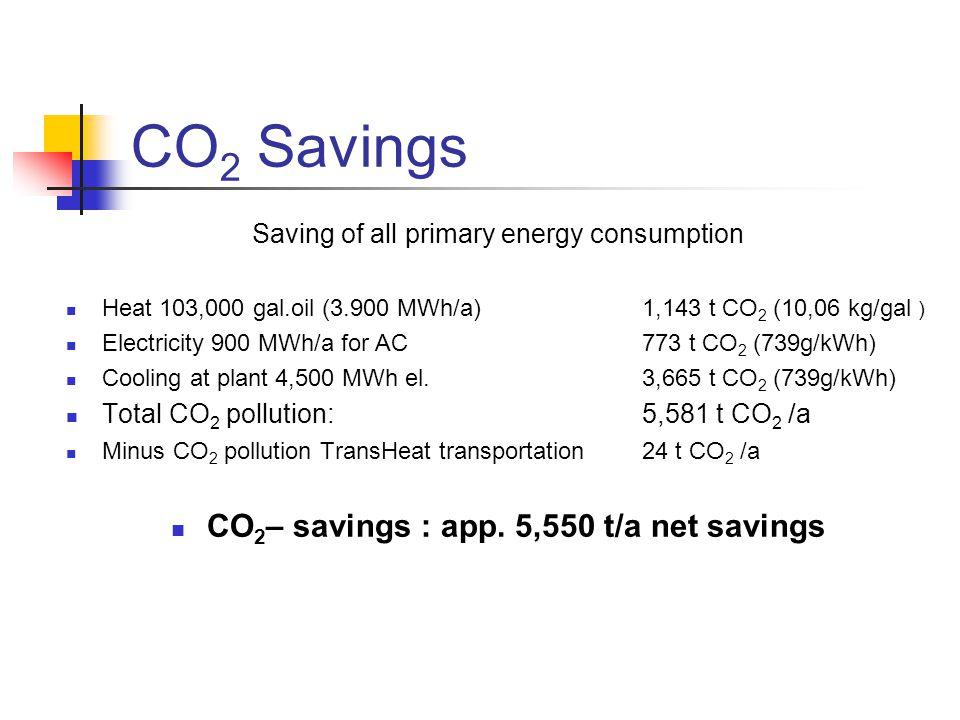 CO2– savings : app. 5,550 t/a net savings
