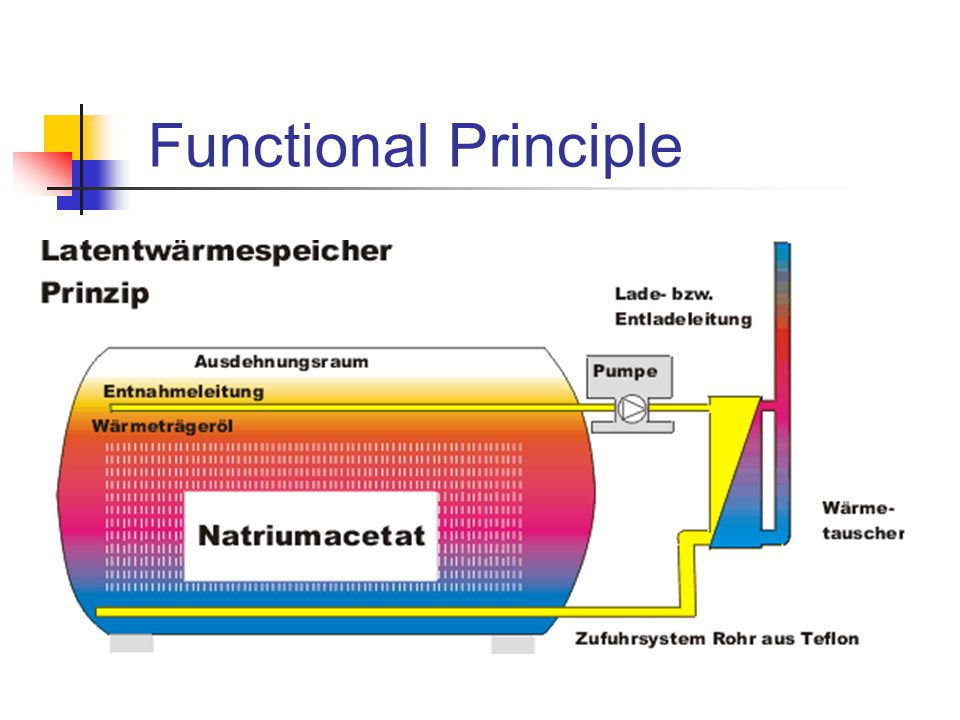 Functional Principle