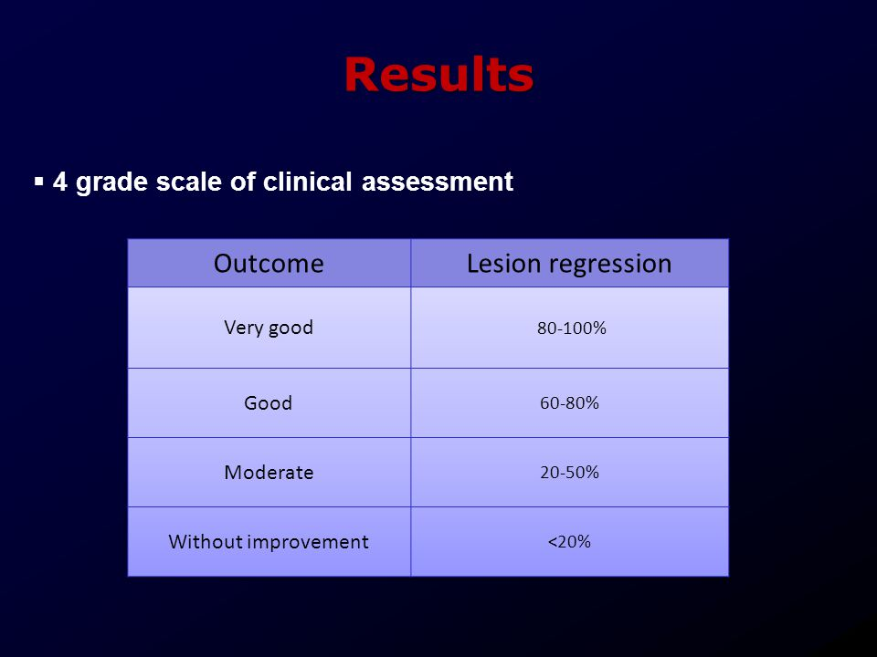 Results Outcome Lesion regression 4 grade scale of clinical assessment