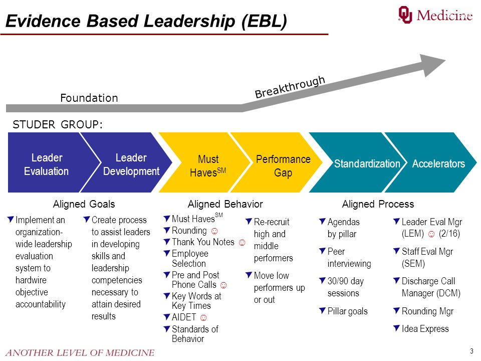 Evidence Based Leadership (EBL)