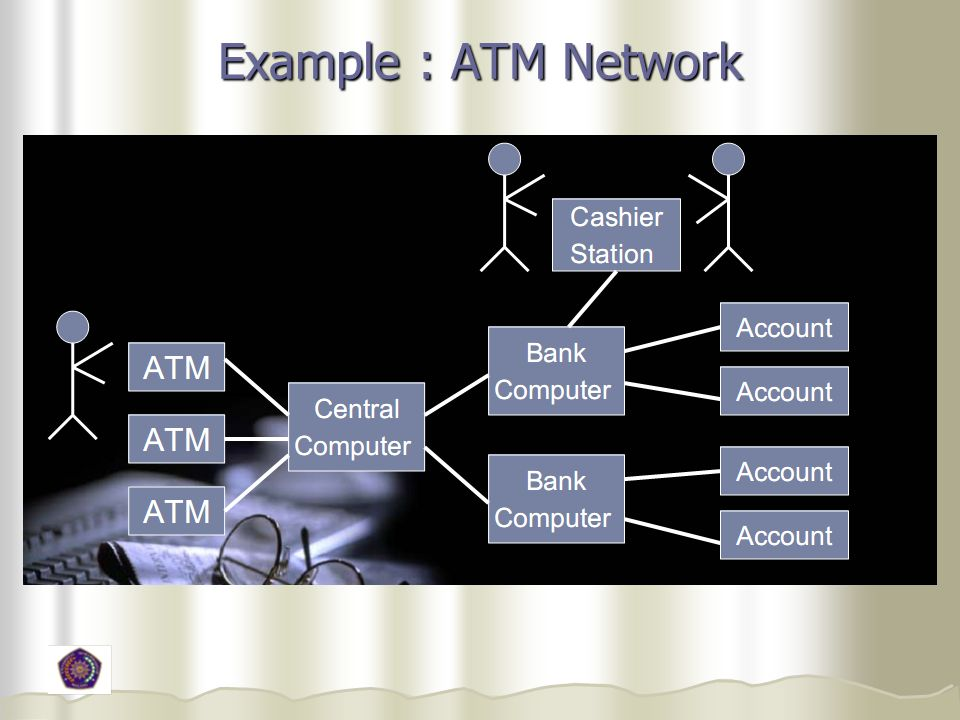 Example : ATM Network