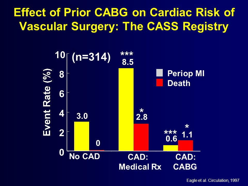 Effect of Prior CABG on Cardiac Risk of Vascular Surgery: The CASS Registry