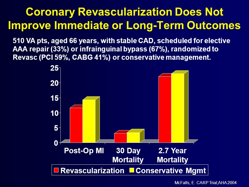 Coronary Revascularization Does Not Improve Immediate or Long-Term Outcomes
