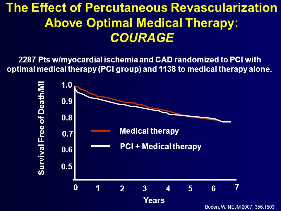 The Effect of Percutaneous Revascularization Above Optimal Medical Therapy: COURAGE