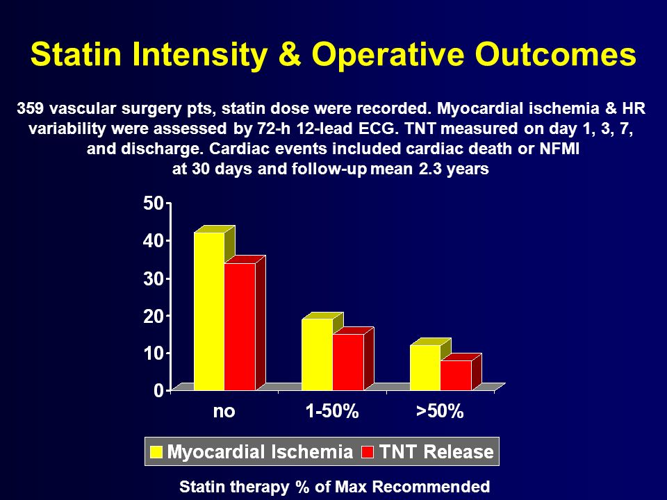 Statin Intensity & Operative Outcomes
