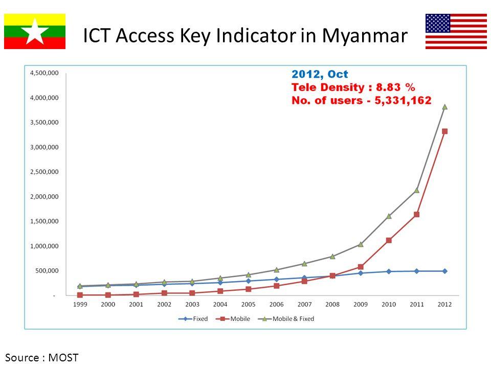 ICT Access Key Indicator in Myanmar