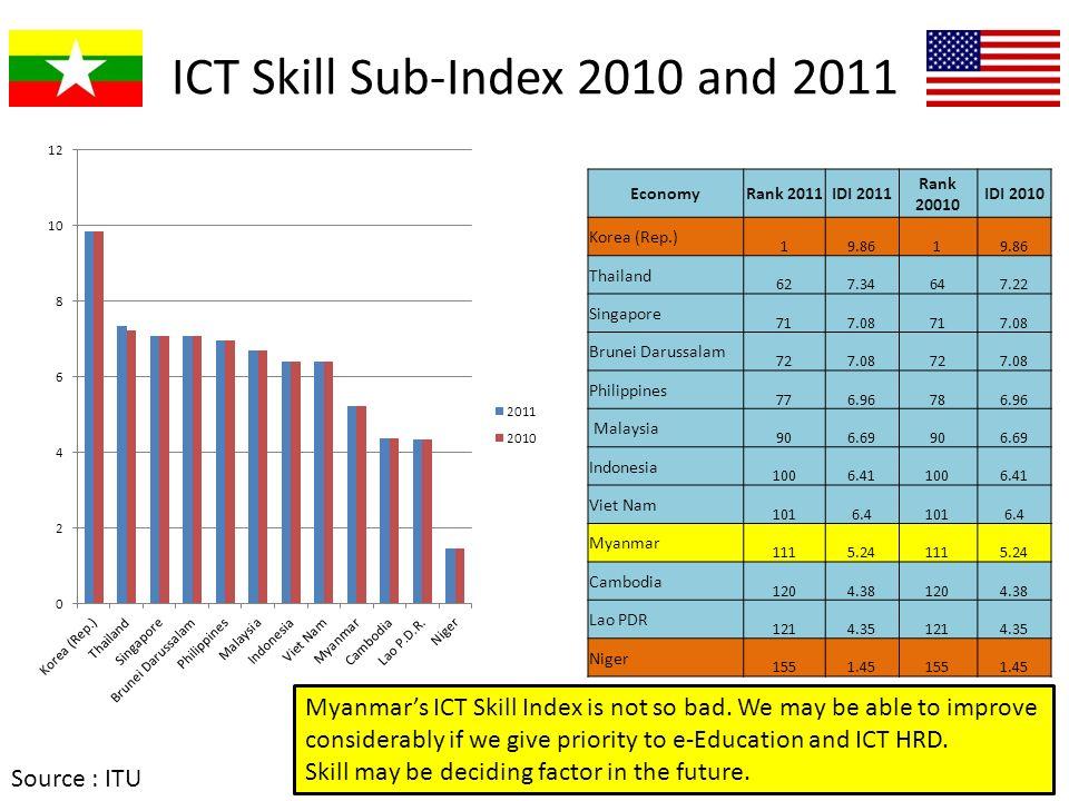 ICT Skill Sub-Index 2010 and 2011