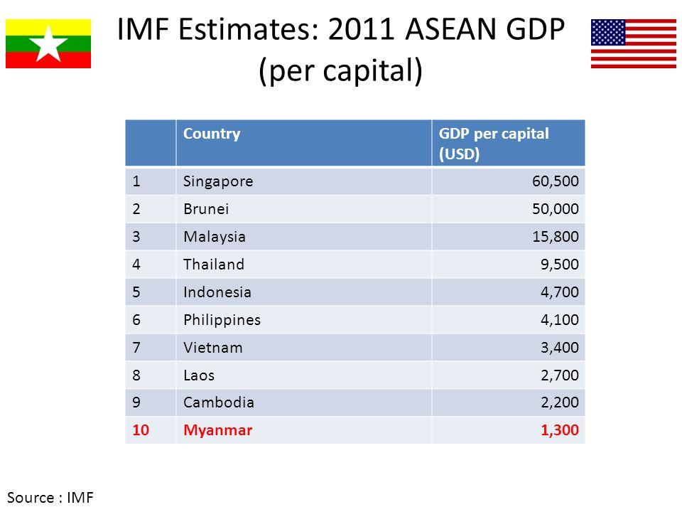 IMF Estimates: 2011 ASEAN GDP (per capital)