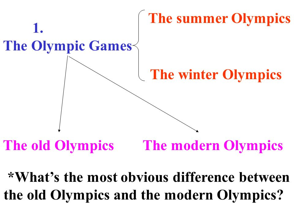 The summer Olympics 1. The Olympic Games. The winter Olympics. The old Olympics. The modern Olympics.