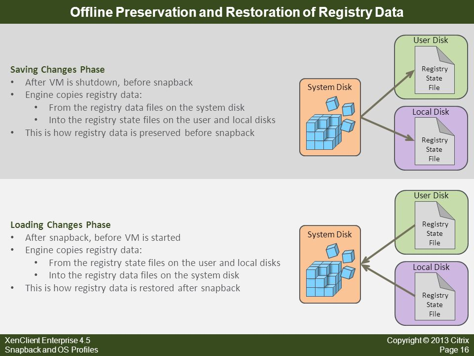 Offline Preservation and Restoration of Registry Data