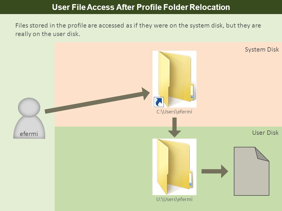 User File Access After Profile Folder Relocation