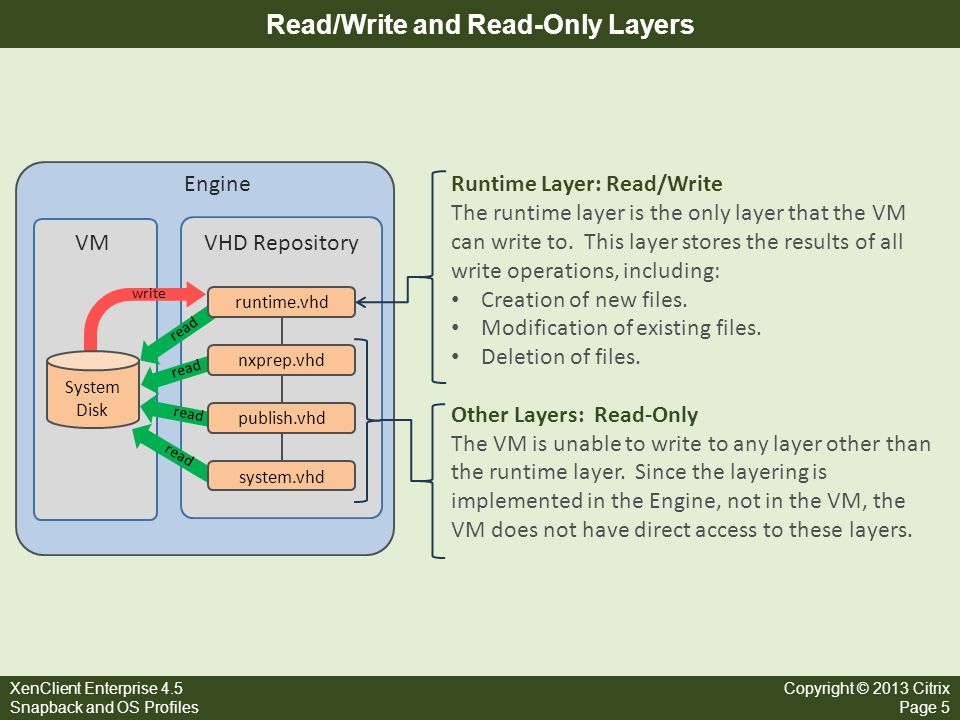 Read/Write and Read-Only Layers