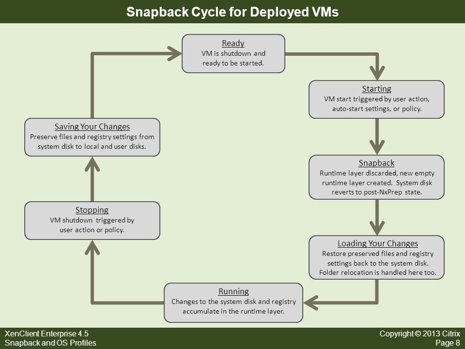 Snapback Cycle for Deployed VMs