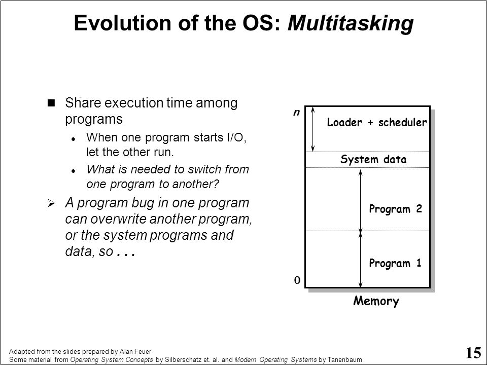 Evolution of the OS: Multitasking