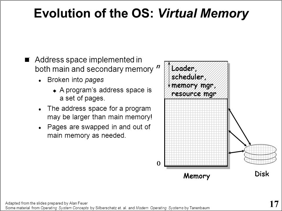 Evolution of the OS: Virtual Memory