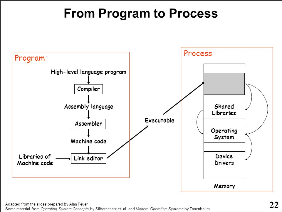 From Program to Process