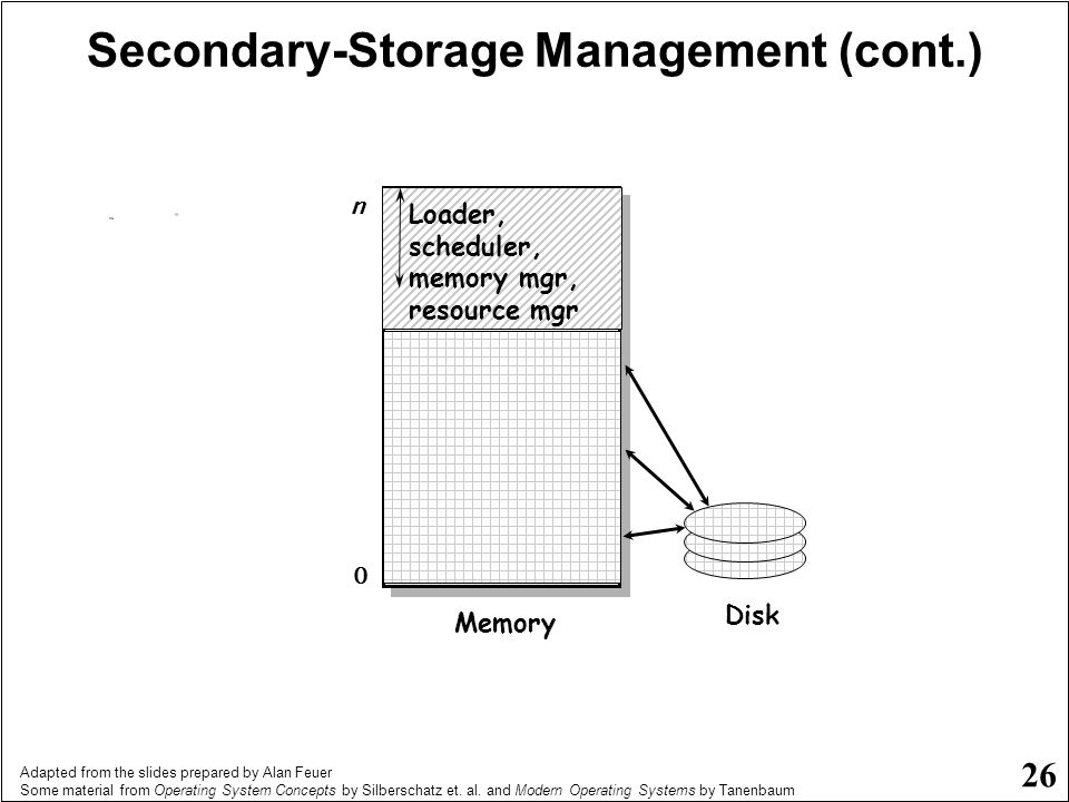 Secondary-Storage Management (cont.)
