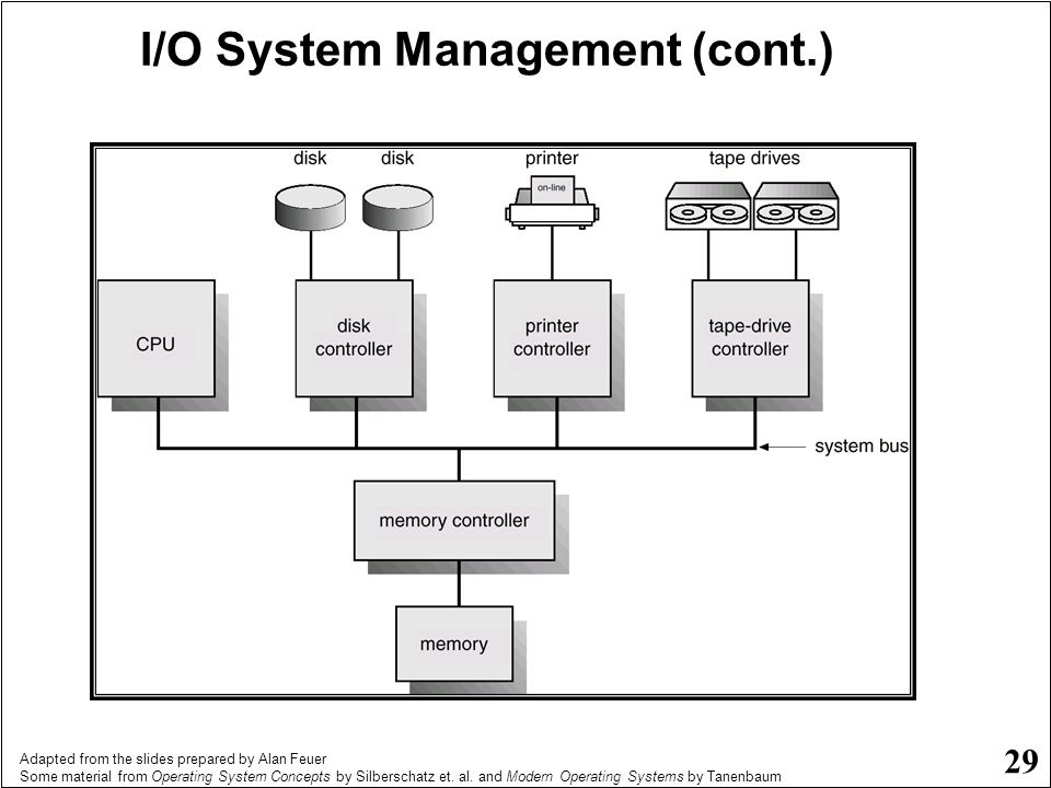 I/O System Management (cont.)