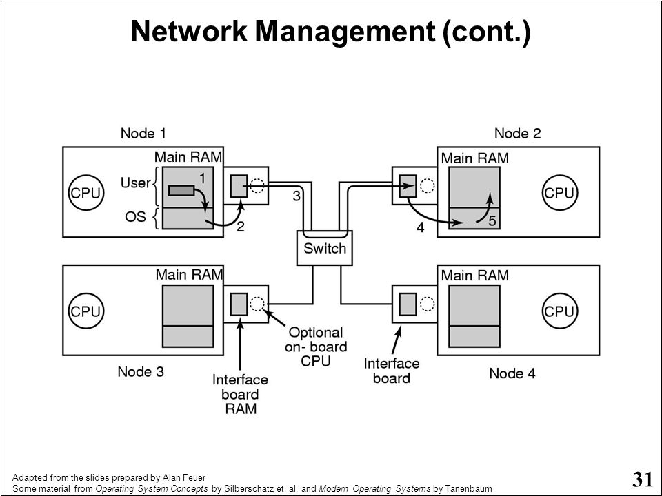 Network Management (cont.)