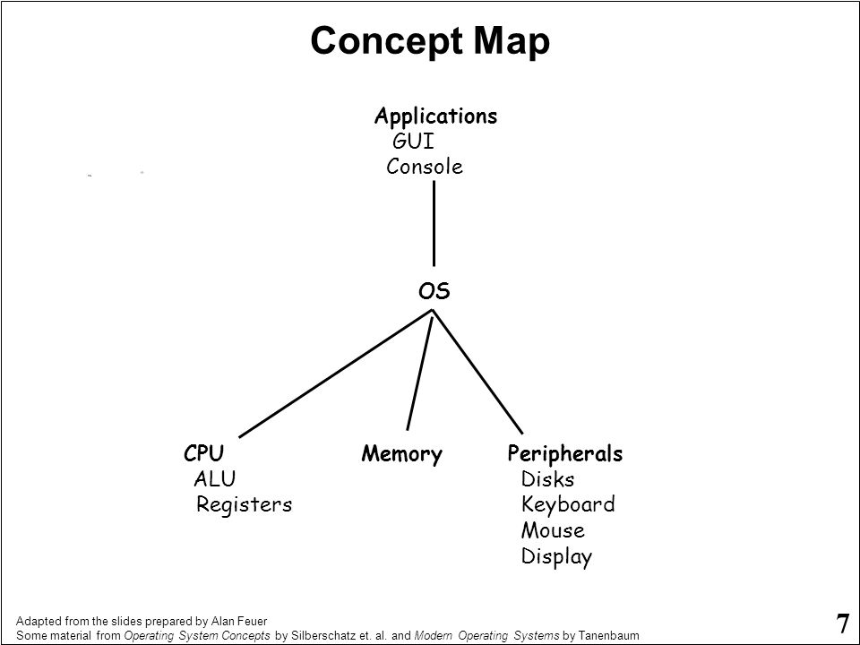 Concept Map Applications GUI Console OS CPU ALU Registers Memory