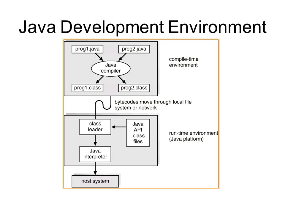 Java Development Environment