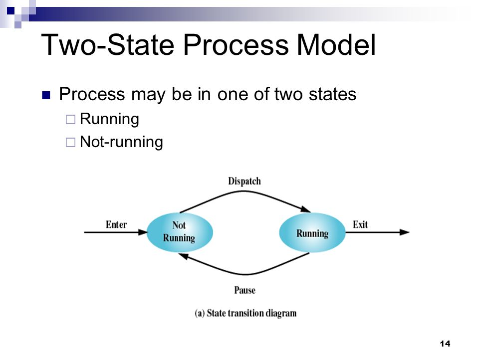 Two-State Process Model