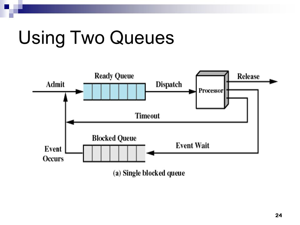 Using Two Queues