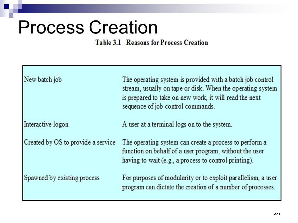 Process Creation