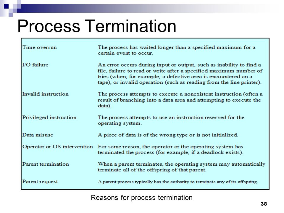 Process Termination Reasons for process termination