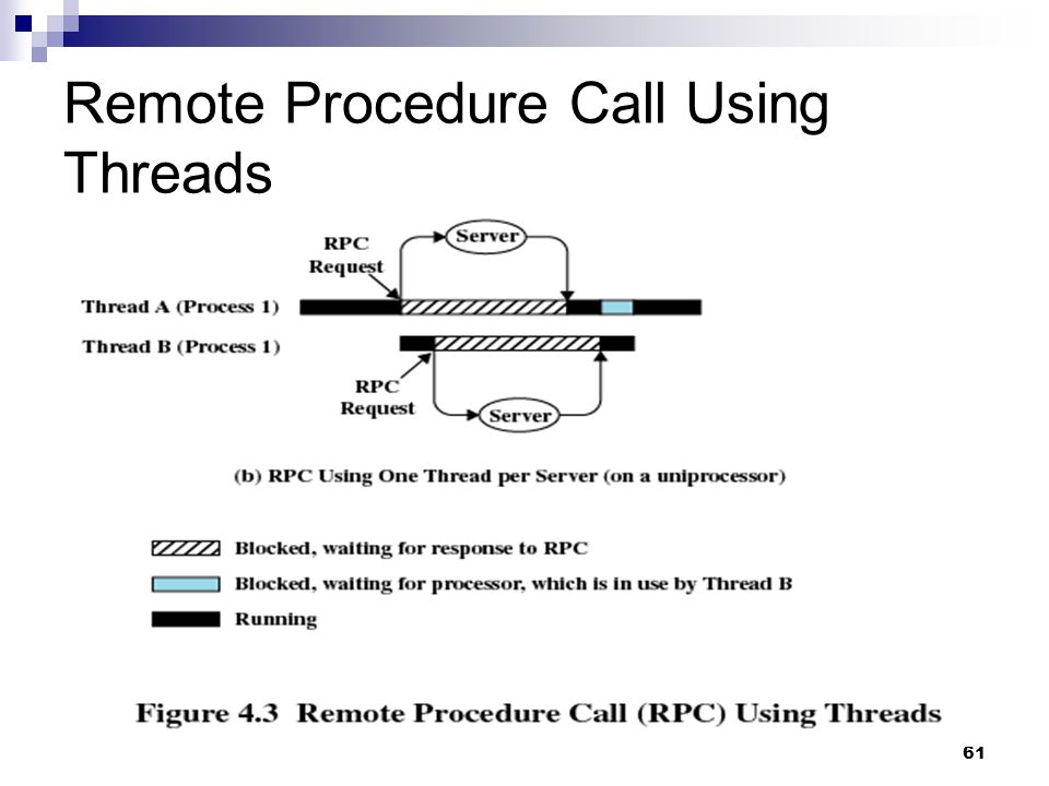 Remote Procedure Call Using Threads