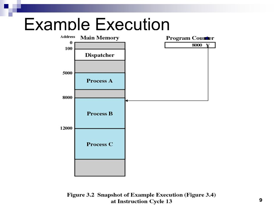 Example Execution 