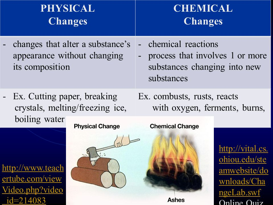 PHYSICAL Changes CHEMICAL