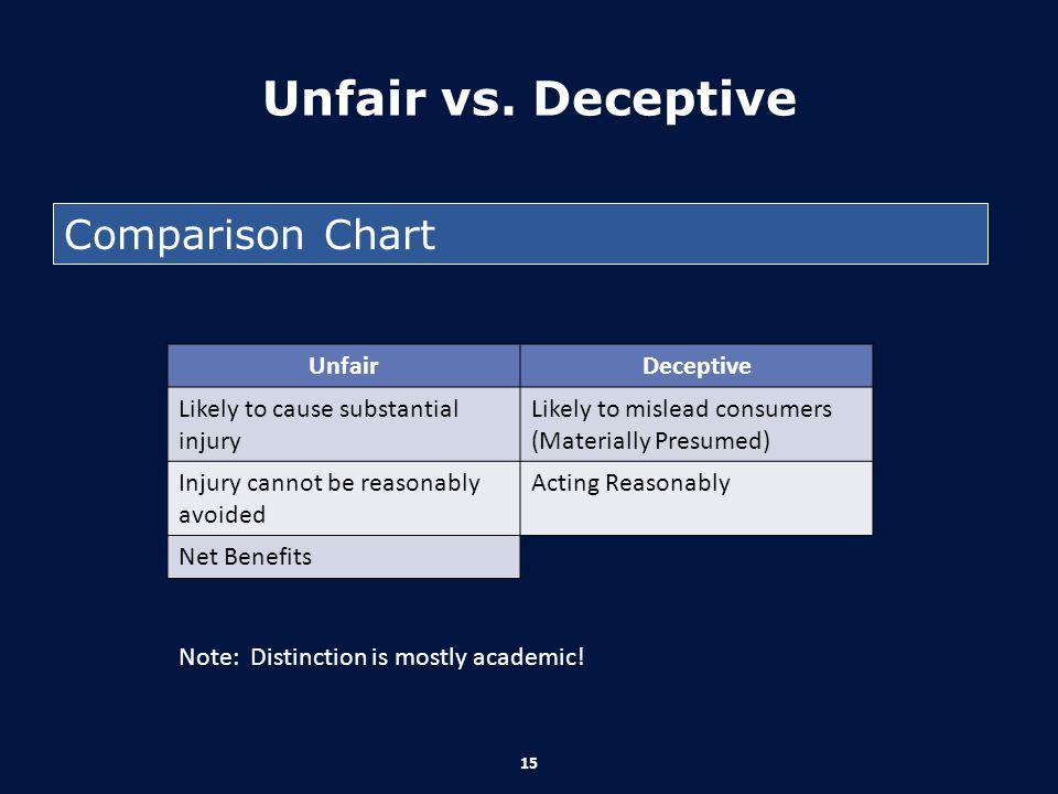 Unfair vs. Deceptive Comparison Chart Unfair Deceptive
