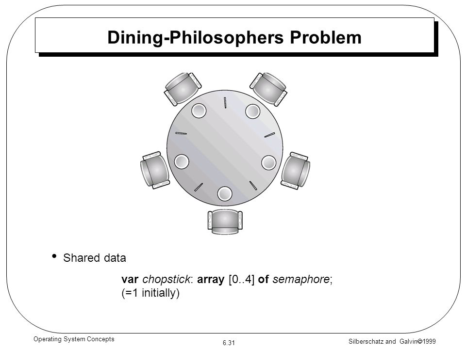 Dining-Philosophers Problem