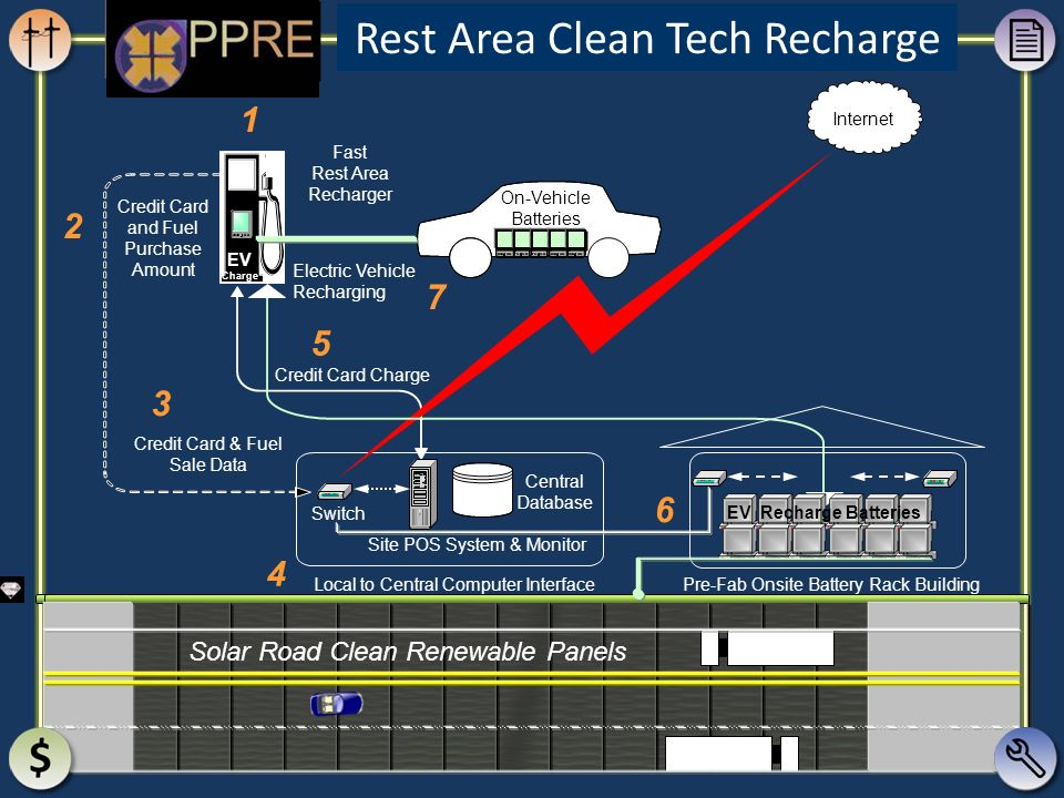 Rest Area Clean Tech Recharge