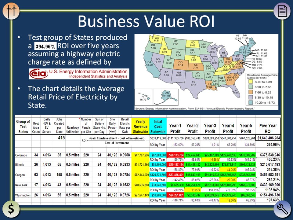 Business Value ROI Test group of States produced a ROI over five years assuming a highway electric charge rate as defined by.
