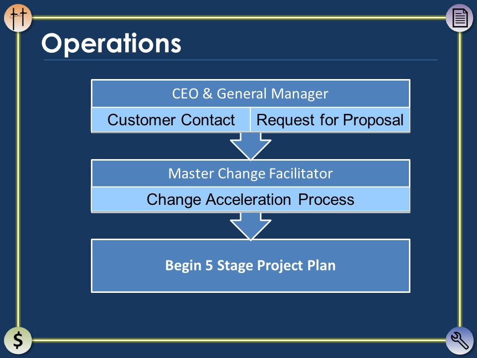 Begin 5 Stage Project Plan