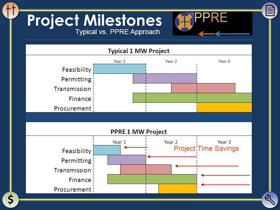 Project Milestones Typical 1 MW Project Feasibility