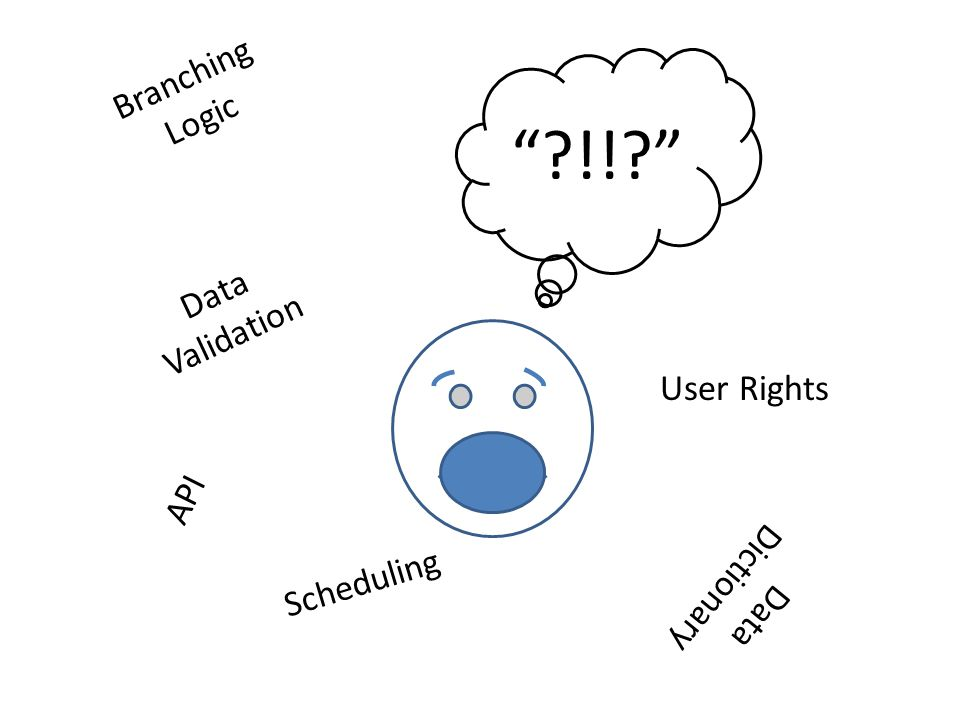 !! Branching Logic Data Validation User Rights API Data Dictionary