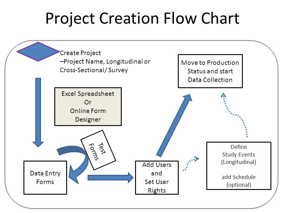 Project Creation Flow Chart